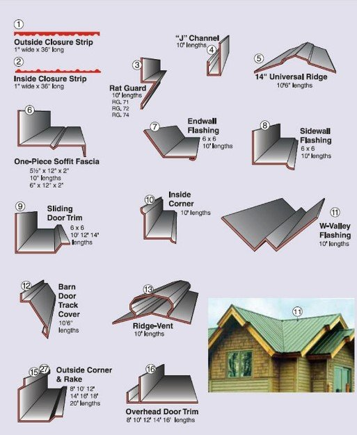 roof cornering