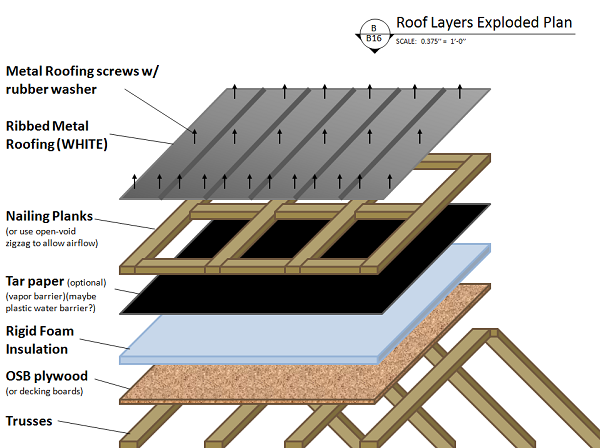 Roof Layer Fixing 5